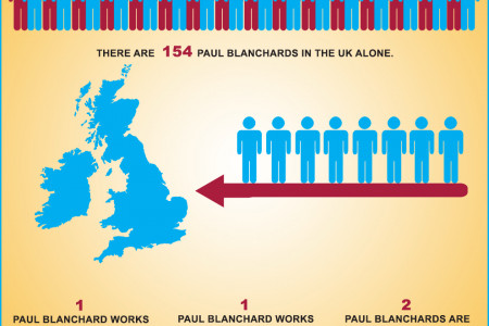 Who is Paul Blanchard? Infographic