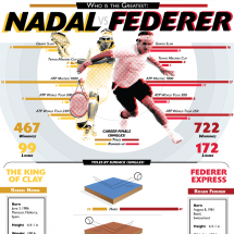 Who is the greatest? Nadal vs Federer Infographic