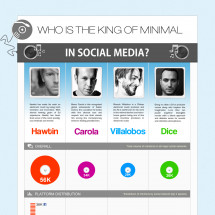 Who is the king of social media? Infographic