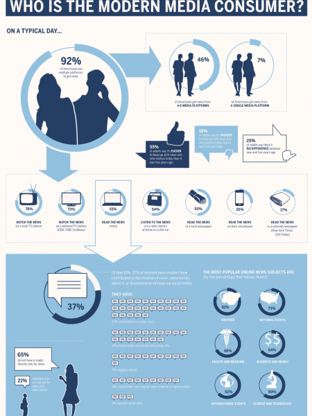 Who is the Modern Media Consumer? Infographic