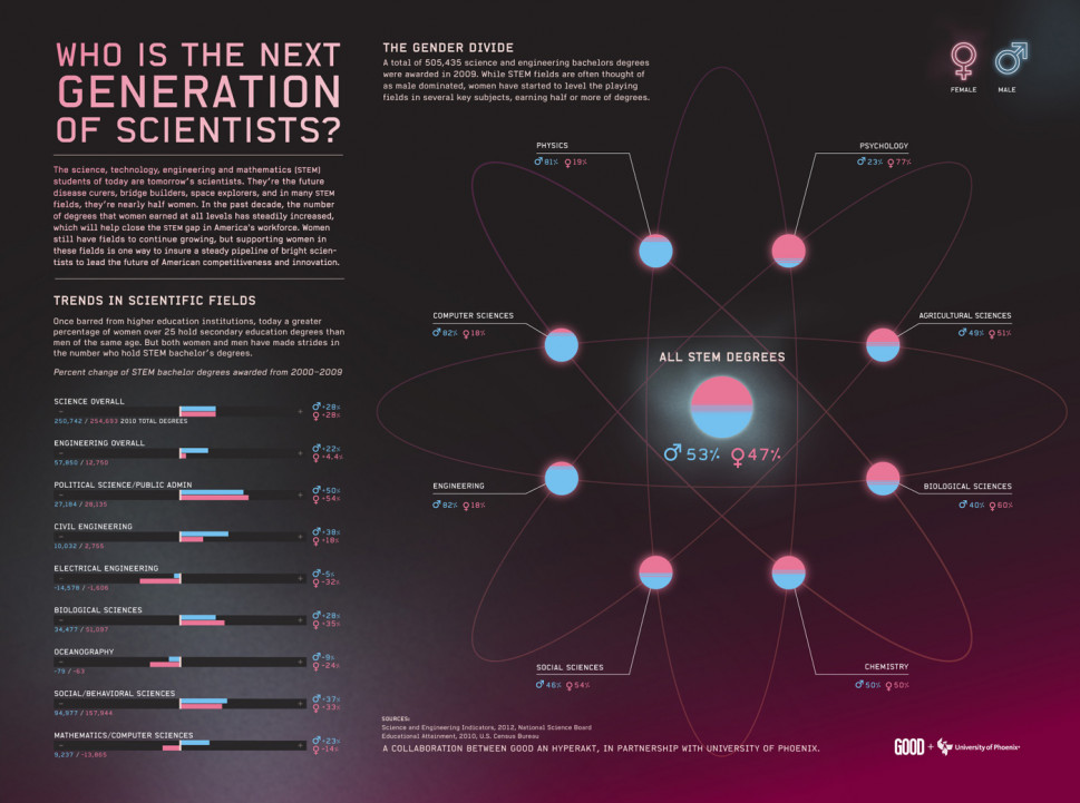 Who Is The Next Generation of Scientists? Infographic