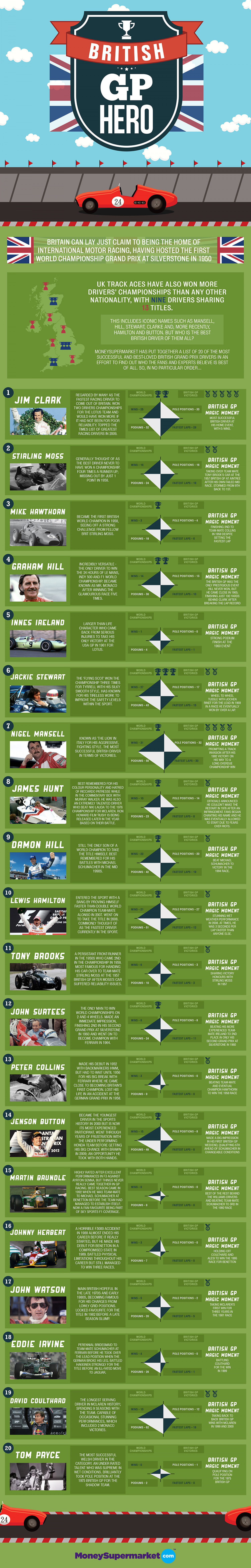 Who is your British GP Hero? Infographic