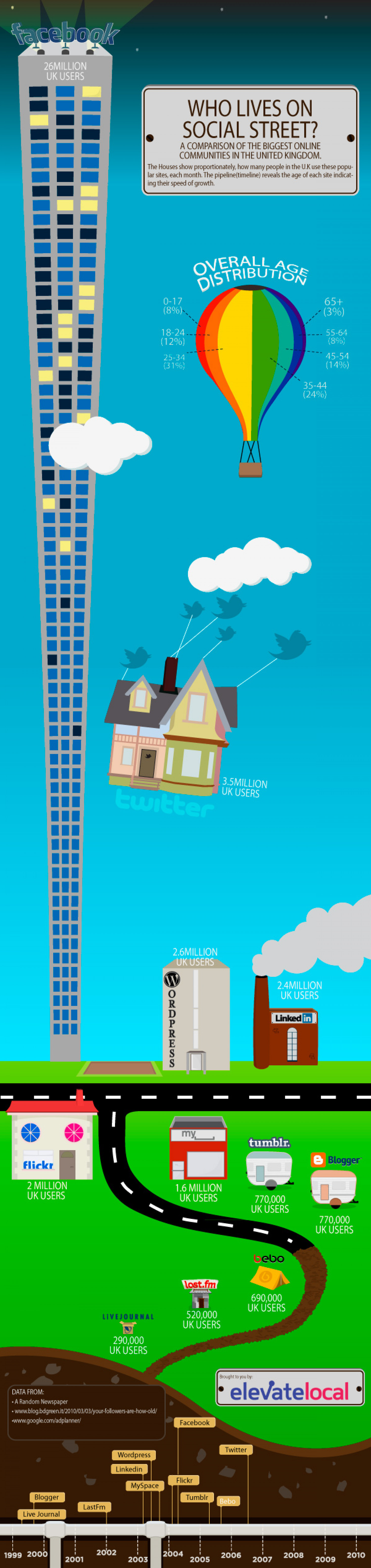 Who lives on Social Street? [ Infographic