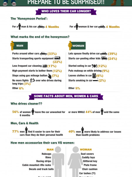 Most Surprising Facts About Men, Women & Cars! Infographic