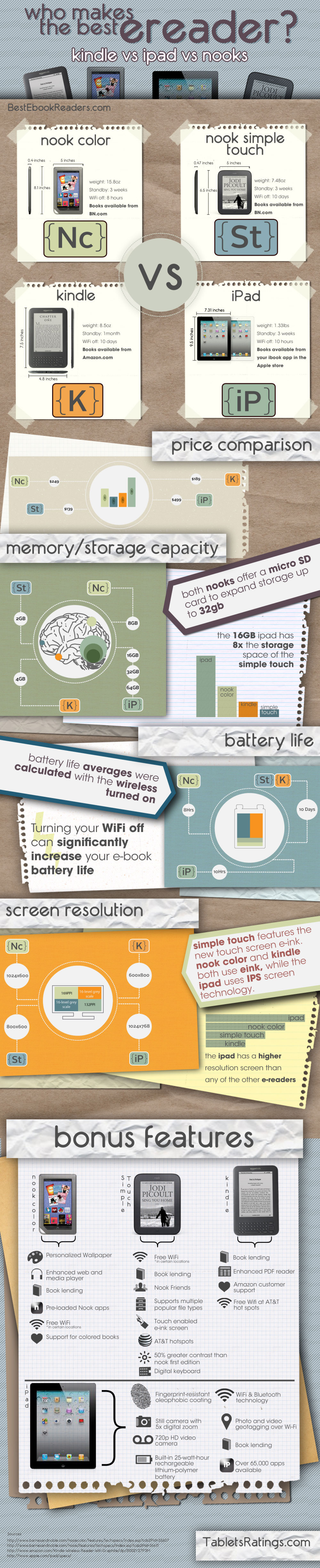 Who Makes The Best e-Reader? Infographic