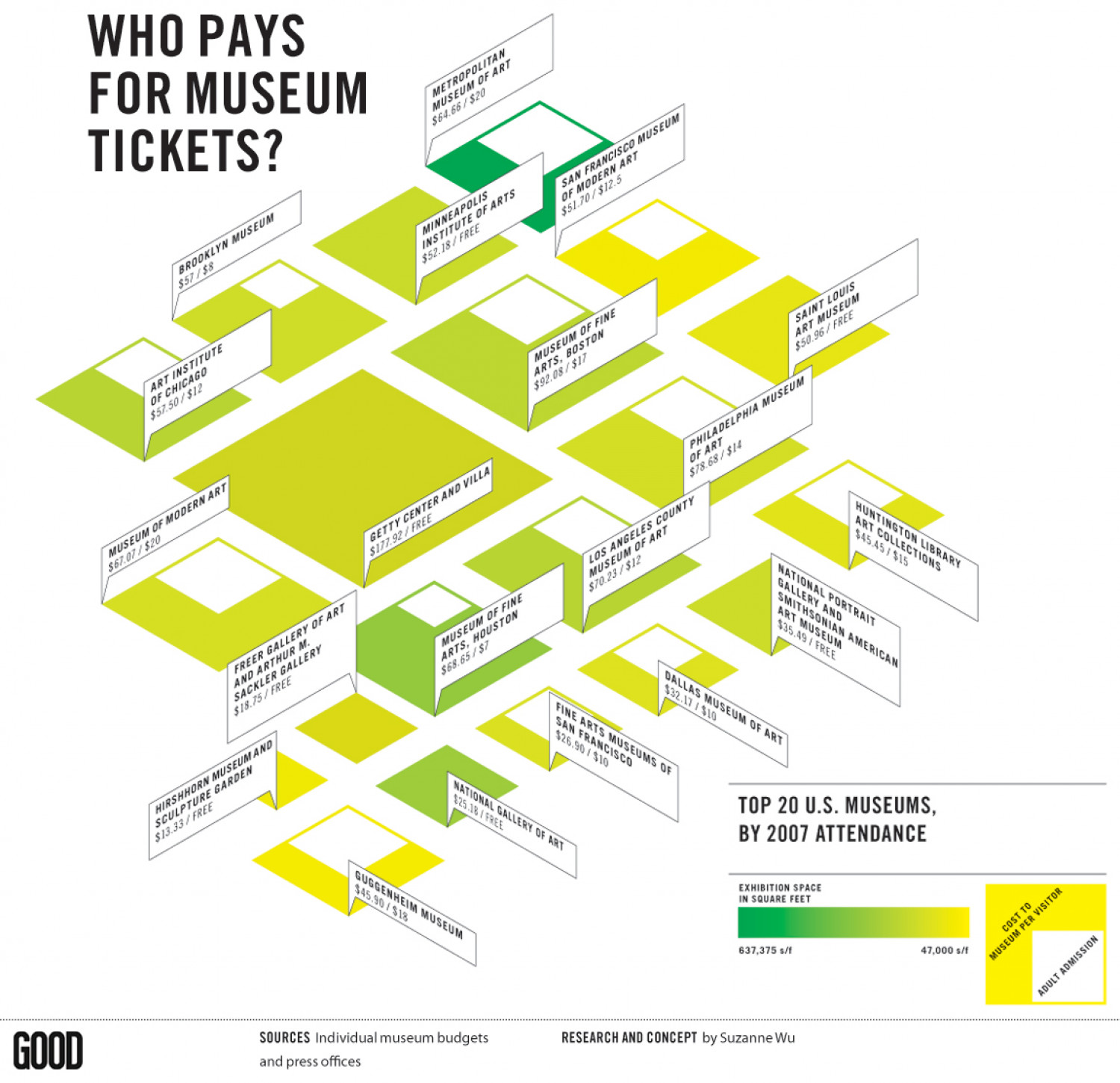 Who Pays for Museum Tickets? Infographic