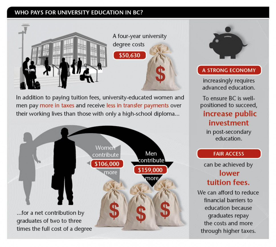 Who Pays for University Education in BC? Infographic