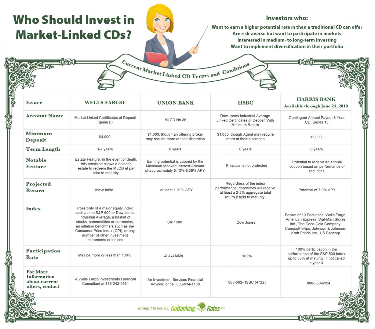 Who Should Invest in Market-Linked CDs?  Infographic