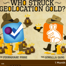 Who Struck Geolocation Gold? Infographic