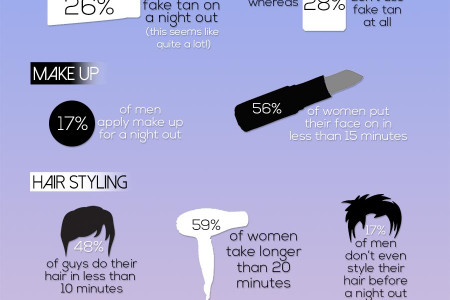 Who Takes Longer to Get Ready for a Night Out? Infographic