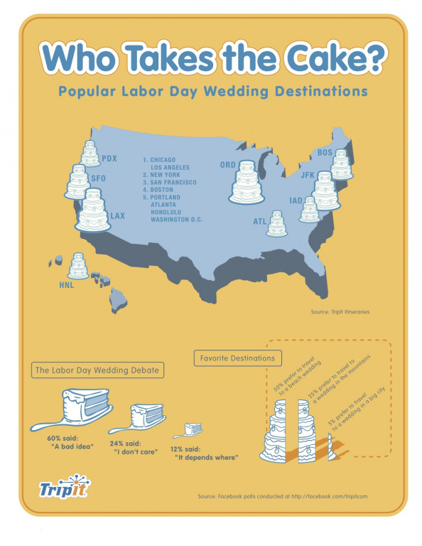 Who Takes the Cake? Popular Labor Day Wedding Destinations Infographic