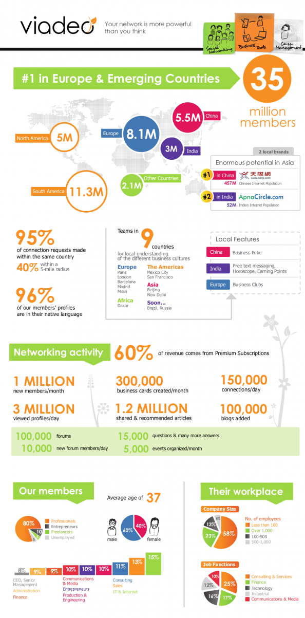 Who Uses LinkedIn Rival Viadeo?  Infographic