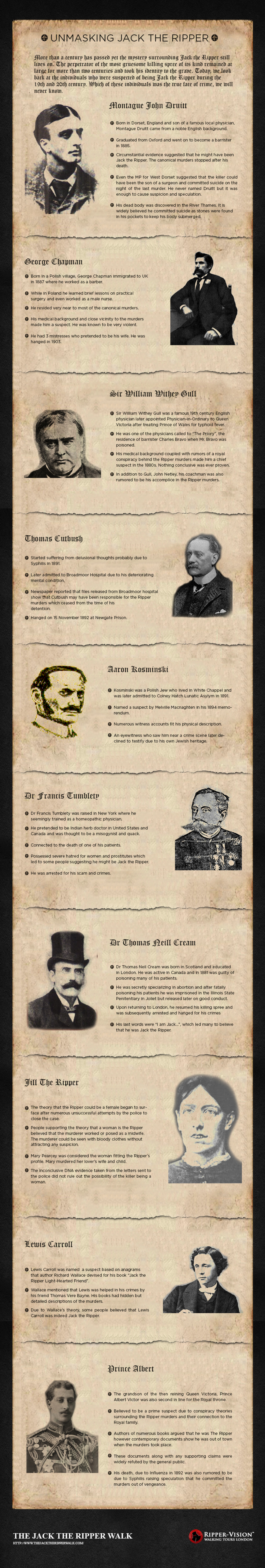 Who Was Jack The Ripper Infographic