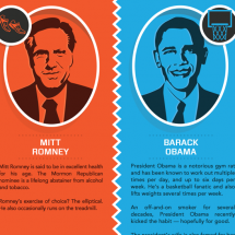 Who Was the Fittest President?  Infographic