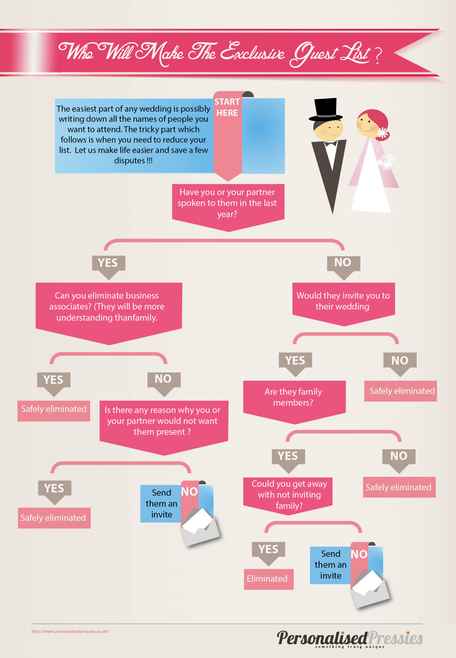 Who Will Make The Wedding Guest List? Infographic