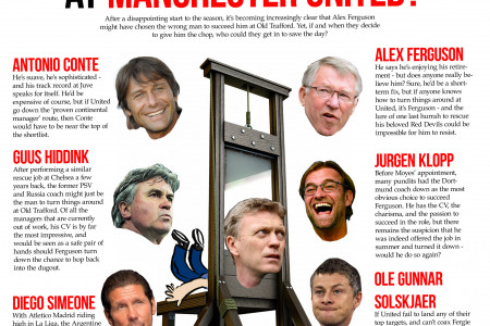 Who will replace David Moyes at Manchester United? Infographic