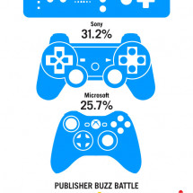 Who Won The Buzz Battle for E3? Infographic