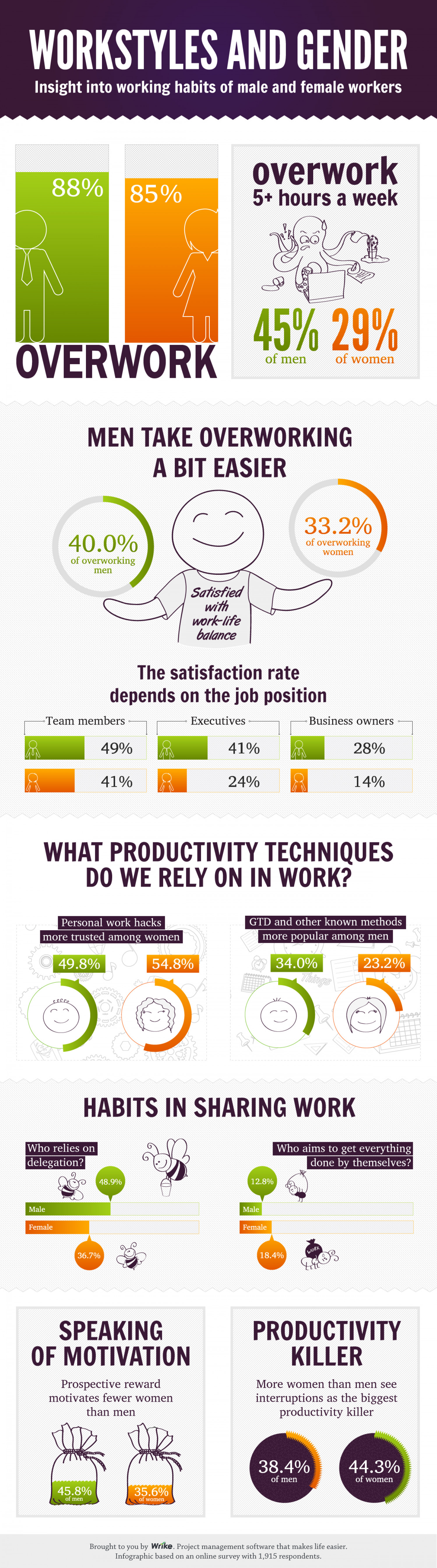 Who Works More? The Secrets of Male and Female Working Habits Infographic