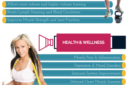 Whole Body Cryotherapy Benefits Infographic