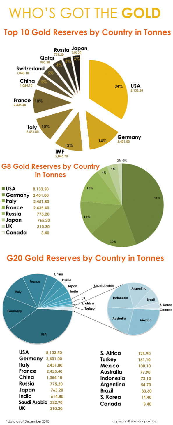 Who&#039;s Got the Gold Infographic