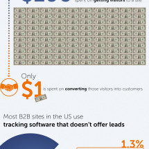 Who's in charge converting website visitors into sales leads? Infographic