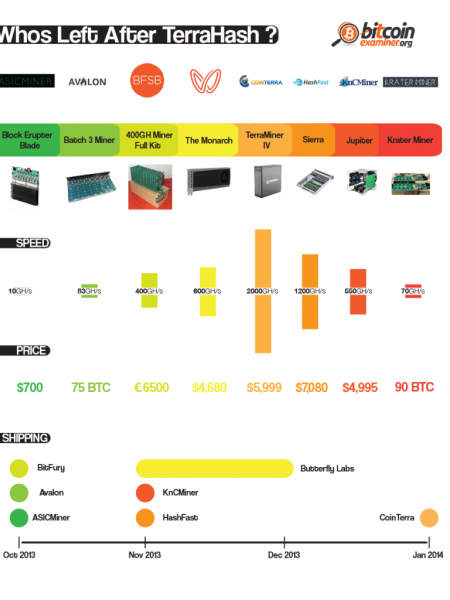 Who's left after TerraHash? Infographic