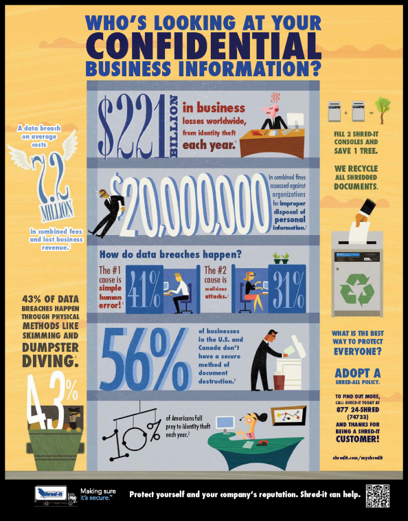 Whos Looking At Your Confidential Business Information Infographic