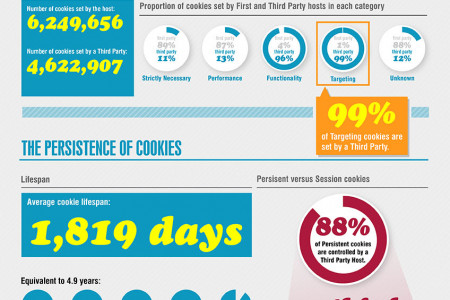 Who's Tracking You? Cookiepedia - Lifting the Lid on the world of web cookies Infographic