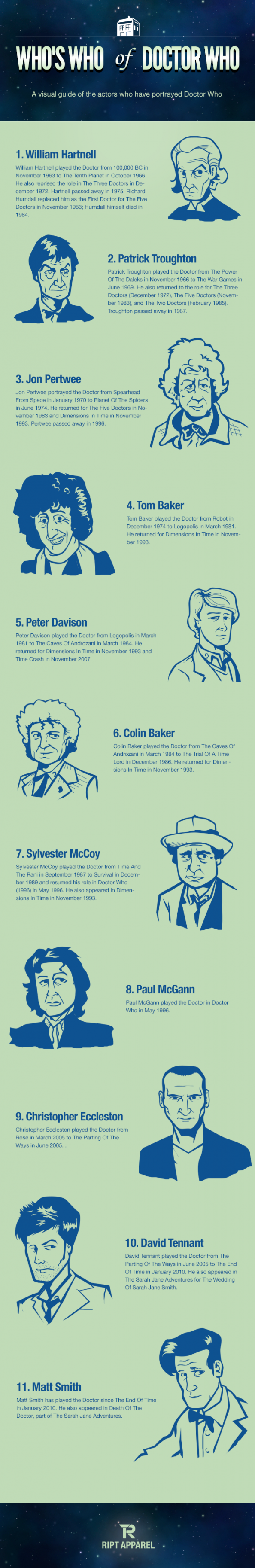 Who&#039;s Who of Doctor Who Infographic