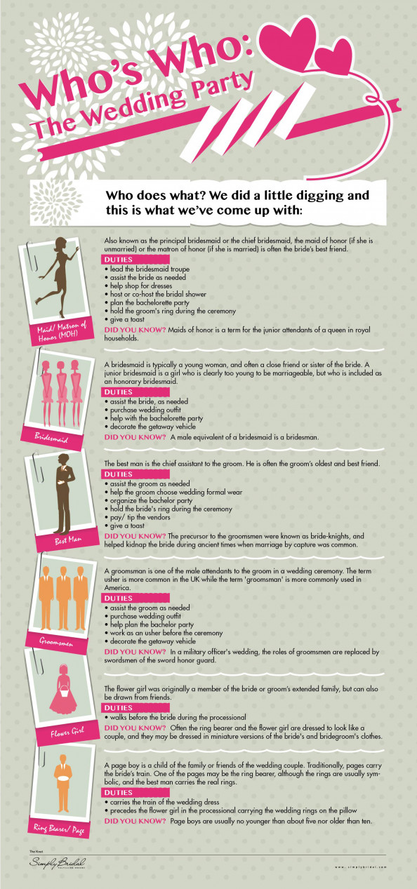 Who's Who: The Wedding Party Infographic