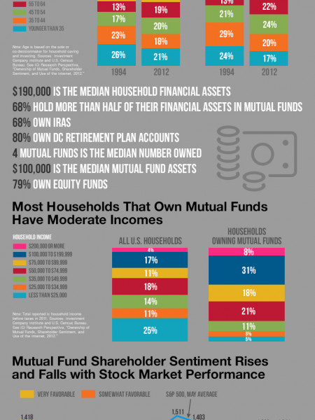 Who's Your Average Mutual Fund Investor?  Infographic