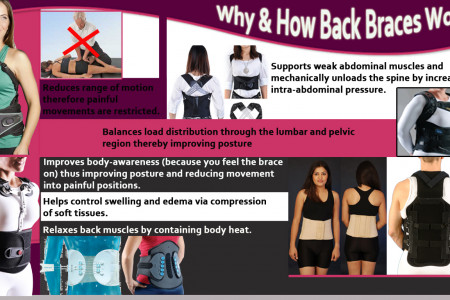 Why & How Back Braces Work Infographic