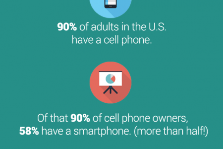 Why 2015 is the Year of Responsive Web Design Infographic