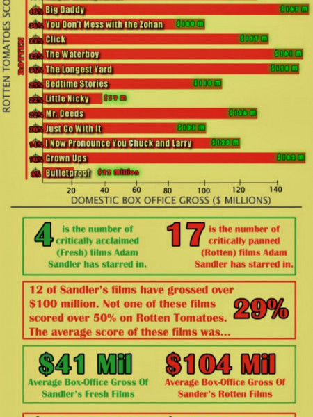 Why Adam Sandler Makes Sh*tty Movies Infographic
