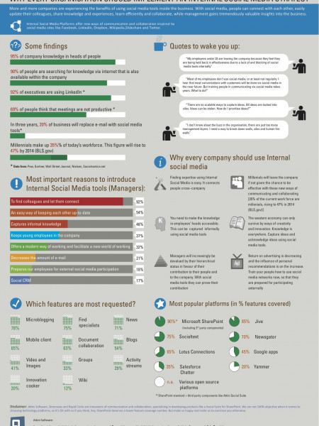 Why all organisations should implement Enterprise Social Media Infographic