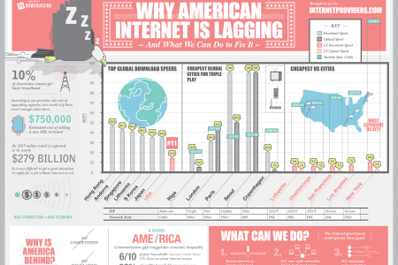 Why American Internet is Lagging  Infographic