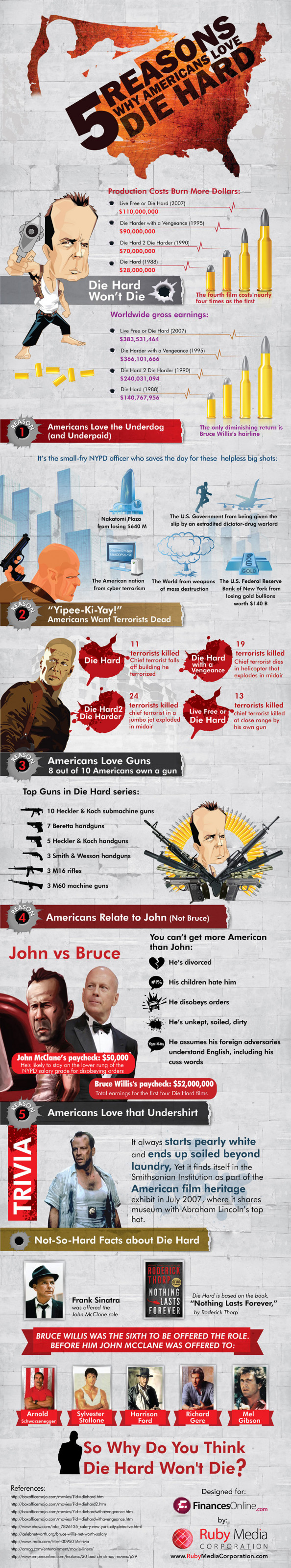 Why Americans Love Die Hard Infographic