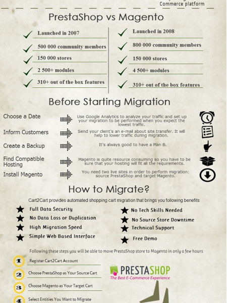 Why and How e-Merchants Migrate from PrestaShop to Magento Infographic