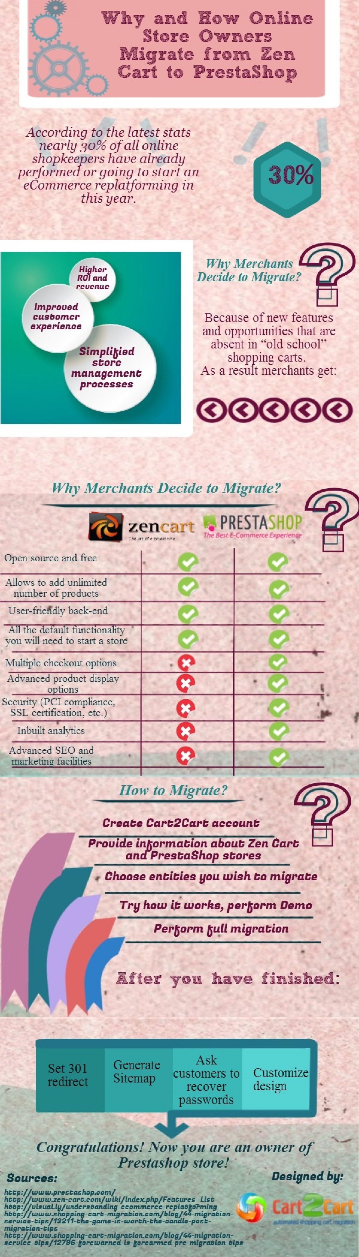 Why and How Online Store Owners Migrate from Zen Cart to PrestaShop Infographic