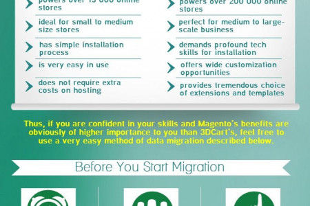 Why and How to Migrate from 3DCart to Magento? Infographic