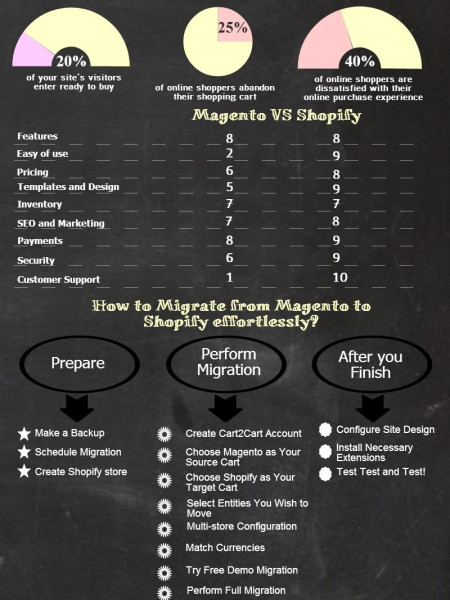 Why and How to Migrate from Magento to Shopify Infographic