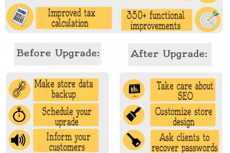 Why and How to Upgrade Magento 1.4 to 1.8 Infographic