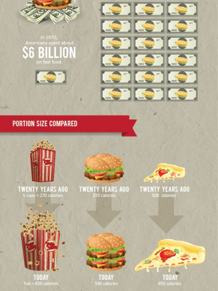 Why Are Americans Getting Fatter? Infographic