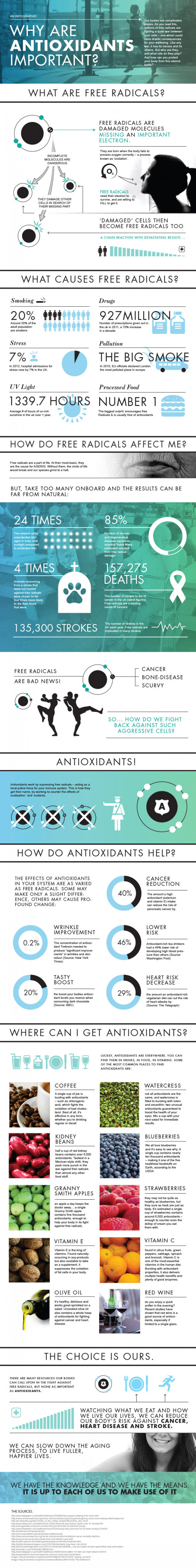 Why Are Antioxidants Important?