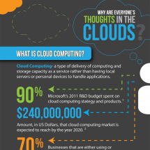 Why Are Everyone's Thoughts in the Clouds? Infographic