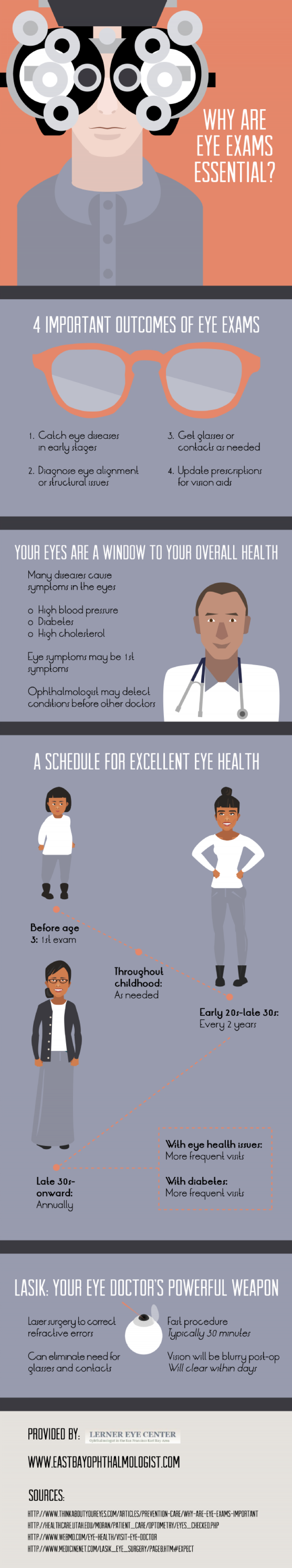 Why Are Eye Exams Essential? Infographic