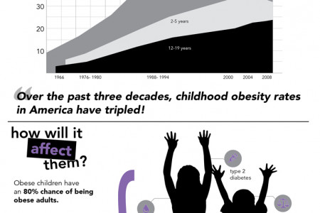 Why Are Our Children Still Obese? Infographic