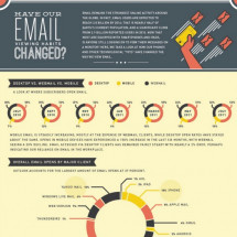 Why are Subscribers Opening Email? Infographic