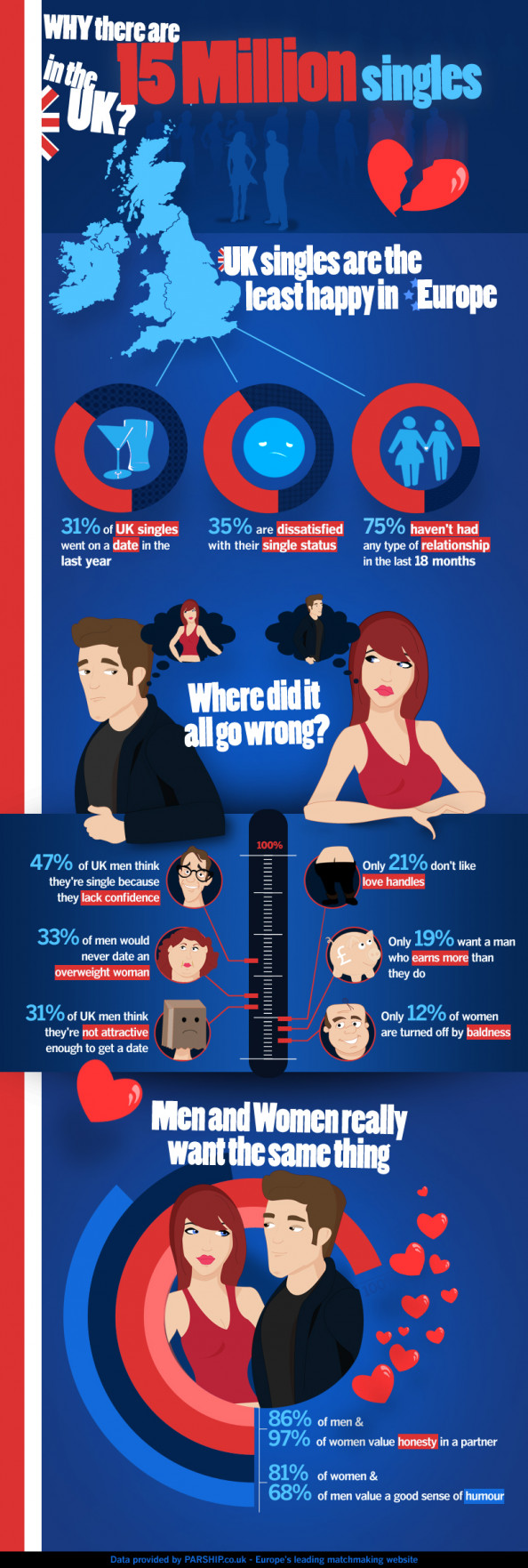 Why Are there 15 Million Singles in the UK? Infographic