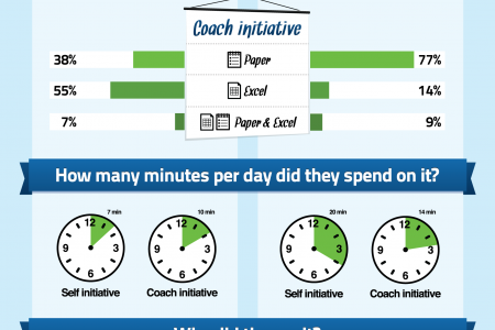 Why athletes log training and why they quit? Infographic